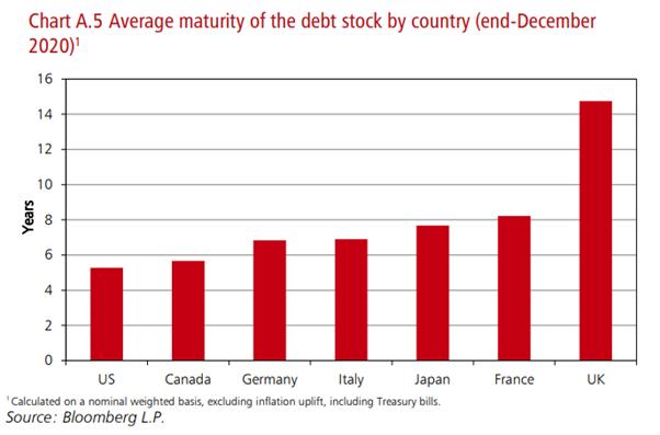 DebtMaturity